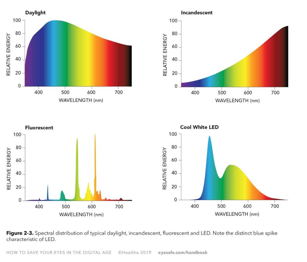 Figure 2-3. Spectral distribution of typical daylight, incandescent, fluorescent and LED. Note the distinct blue spike characteristic of LED.